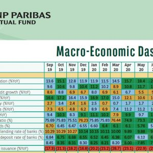 Macroeconomic Dashboard