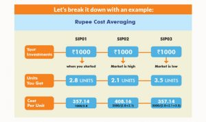 What is Rupee Cost Averaging and how does it work?
